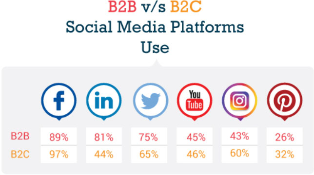 Een infographic over b2b en b2c social media