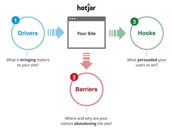 Een actieplan voor Hotjar conversie optimalisatie